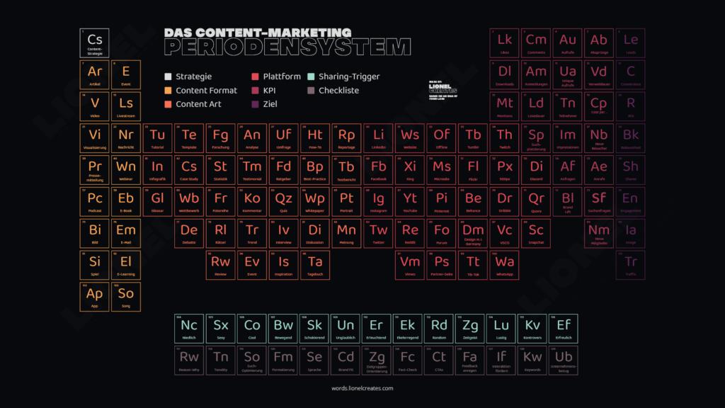 Content-Marketing Periodensystem von Lionelcreates